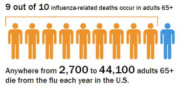 flu-deaths-stat-seniors65