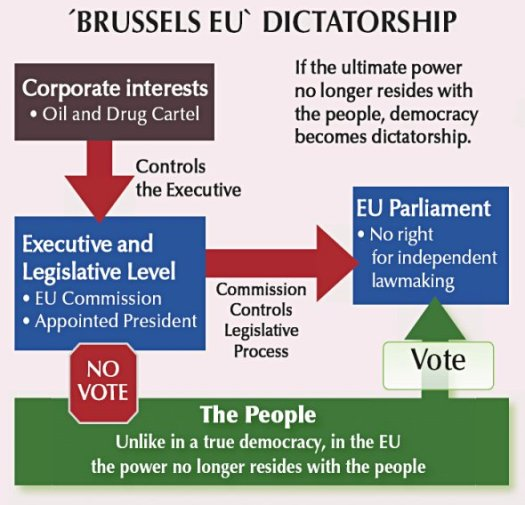 eubrusselseu_dictatorship
