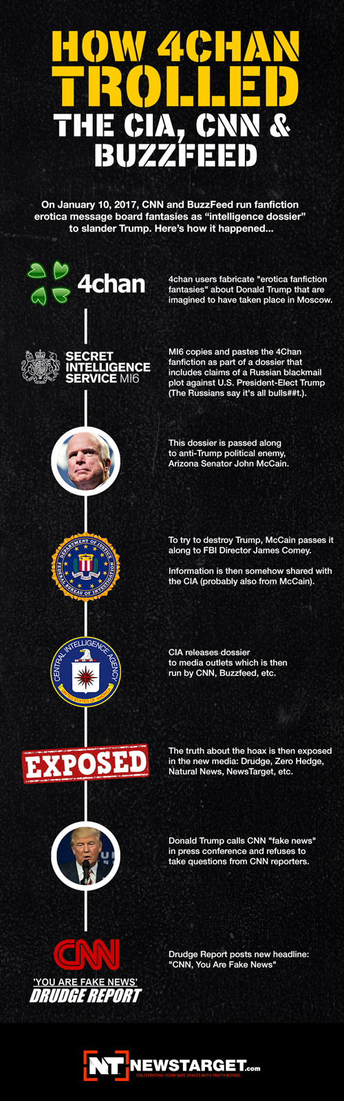 infographic-how-4chan-trolled-cia-cnn-buzzfeed-500