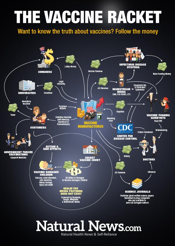 infographic-the-vaccine-racket-600