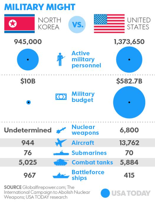 636421840931385313-092917-north-korea-vs-us-military-online