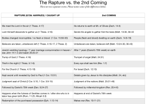 The Rapture vs. the 2nd Coming