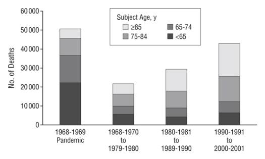 senior-citizens-dying-flu-vaccines-study-328718