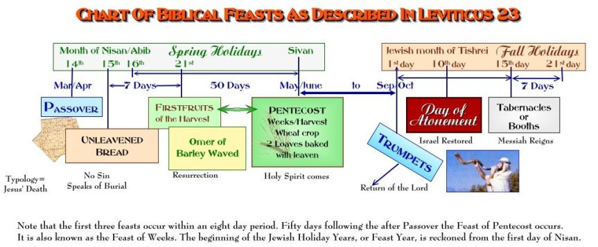 The Feasts of the Lord – Leviticus23
