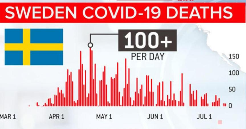 New COVID-19 data from Sweden shows why the left stopped talking about it