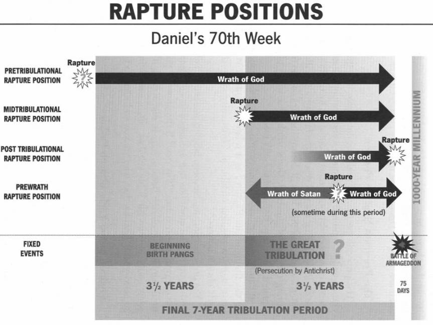 FAQ :: What is the so-called Pre-Wrath Rapture?